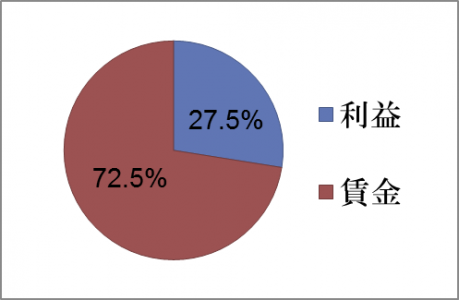 %e5%86%86%e3%82%b0%e3%83%a9%e3%83%95